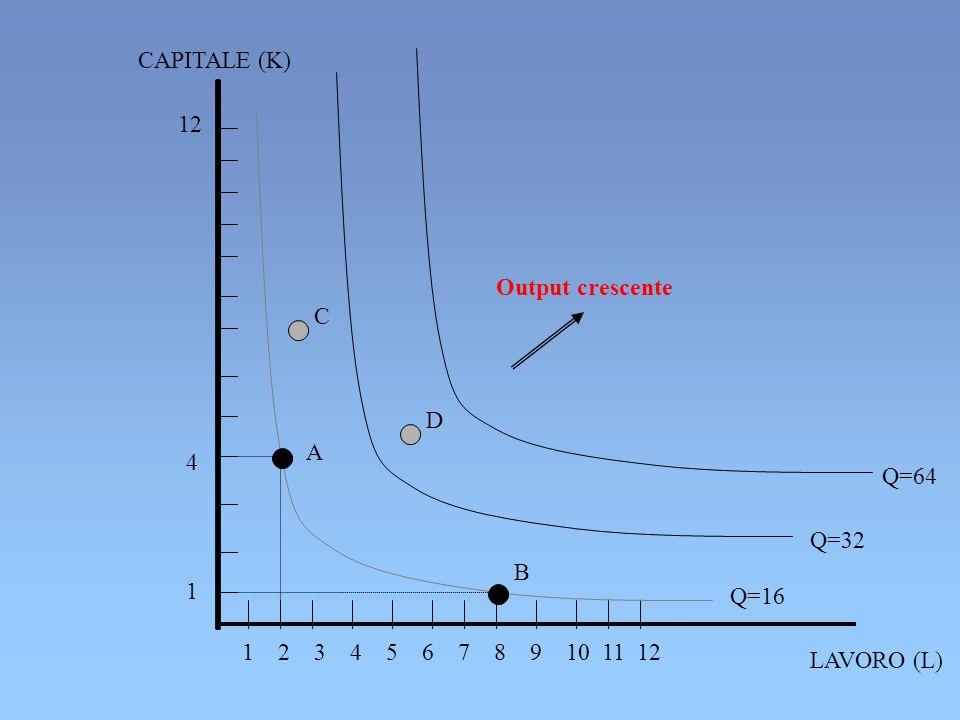 Output crescente Q=64 LAVORO (L) 1 2 3 4 5 6 7 8 9 10 11 12 4141 12 CAPITALE (K) Q=32 Q=16 A B D C
