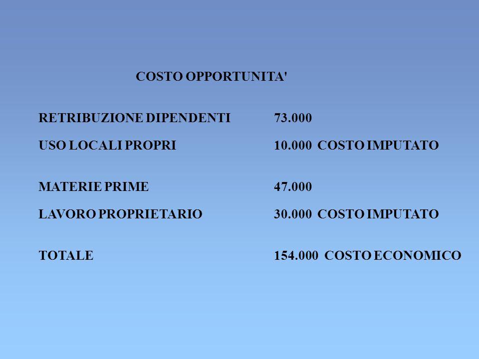 COSTO OPPORTUNITA' RETRIBUZIONE DIPENDENTI73.000 USO LOCALI PROPRI10.000 COSTO IMPUTATO MATERIE PRIME47.000 LAVORO PROPRIETARIO30.000 COSTO IMPUTATO T
