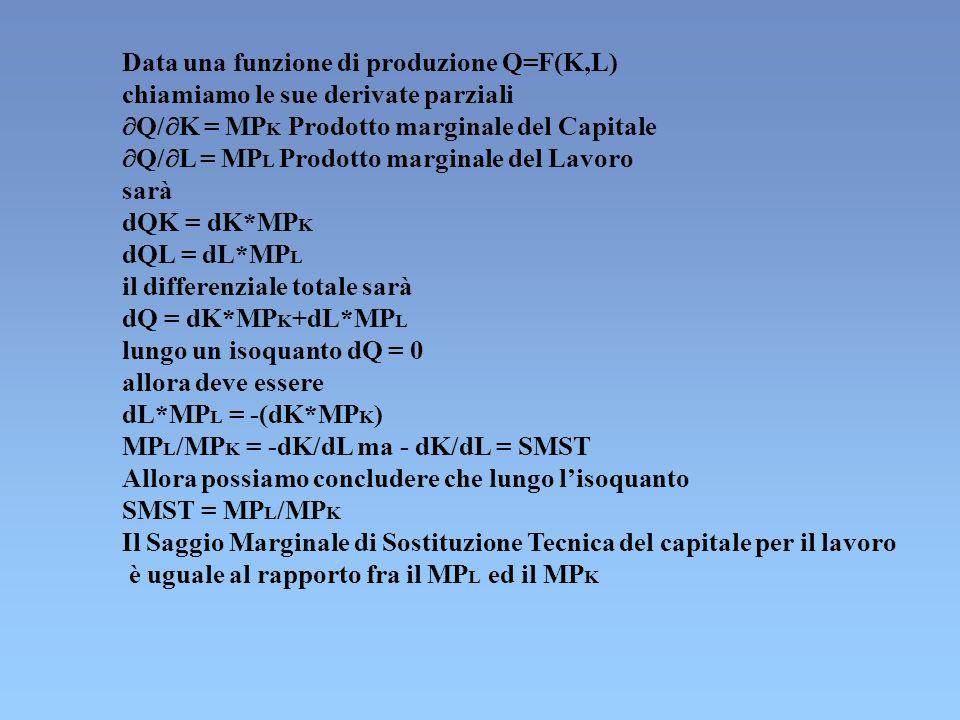 Data una funzione di produzione Q=F(K,L) chiamiamo le sue derivate parziali Q/ K = MP K Prodotto marginale del Capitale Q/ L = MP L Prodotto marginale