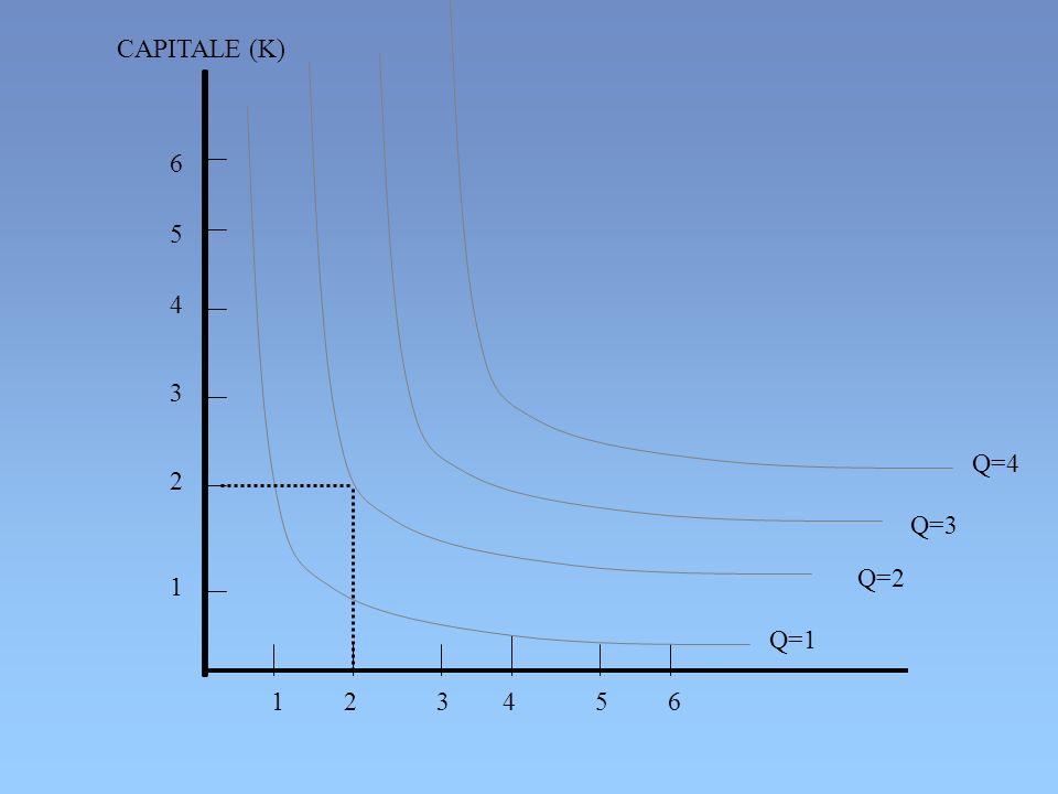 1 2 3 4 5 6 6 CAPITALE (K) Q=2 Q=1 5 4 3 2 1 Q=3 Q=4