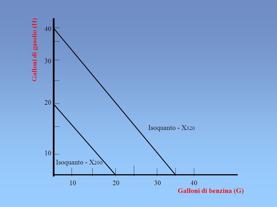 10 20 30 40 40 Isoquanto - X 200 30 20 10 Isoquanto - X 320 Galloni di benzina (G) Galloni di gasolio (H)