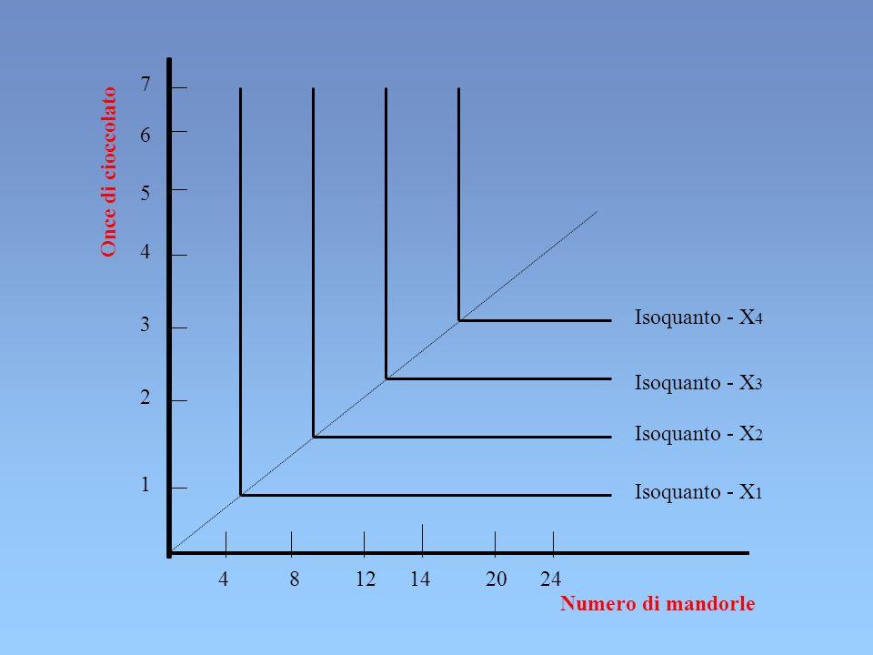 4 8 12 14 20 24 4 Isoquanto - X 4 3 2 1 Isoquanto - X 3 Numero di mandorle Once di cioccolato 5 6 7 Isoquanto - X 2 Isoquanto - X 1