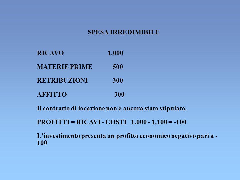 SPESA IRREDIMIBILE RICAVO1.000 MATERIE PRIME 500 RETRIBUZIONI 300 AFFITTO 300 Il contratto di locazione non è ancora stato stipulato. PROFITTI = RICAV