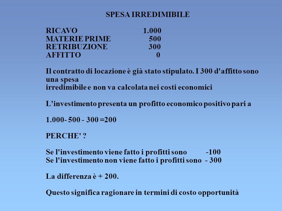 SPESA IRREDIMIBILE RICAVO1.000 MATERIE PRIME 500 RETRIBUZIONE 300 AFFITTO 0 Il contratto di locazione è già stato stipulato. I 300 d'affitto sono una