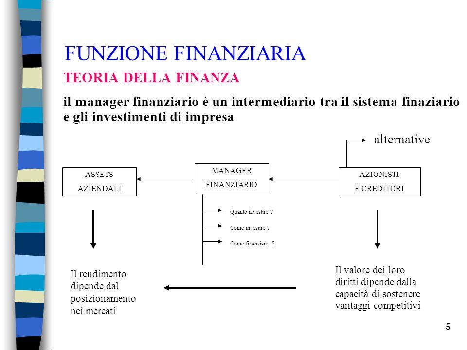 5 FUNZIONE FINANZIARIA TEORIA DELLA FINANZA il manager finanziario è un intermediario tra il sistema finaziario e gli investimenti di impresa MANAGER FINANZIARIO ASSETS AZIENDALI AZIONISTI E CREDITORI Il rendimento dipende dal posizionamento nei mercati Il valore dei loro diritti dipende dalla capacità di sostenere vantaggi competitivi alternative Quanto investire .