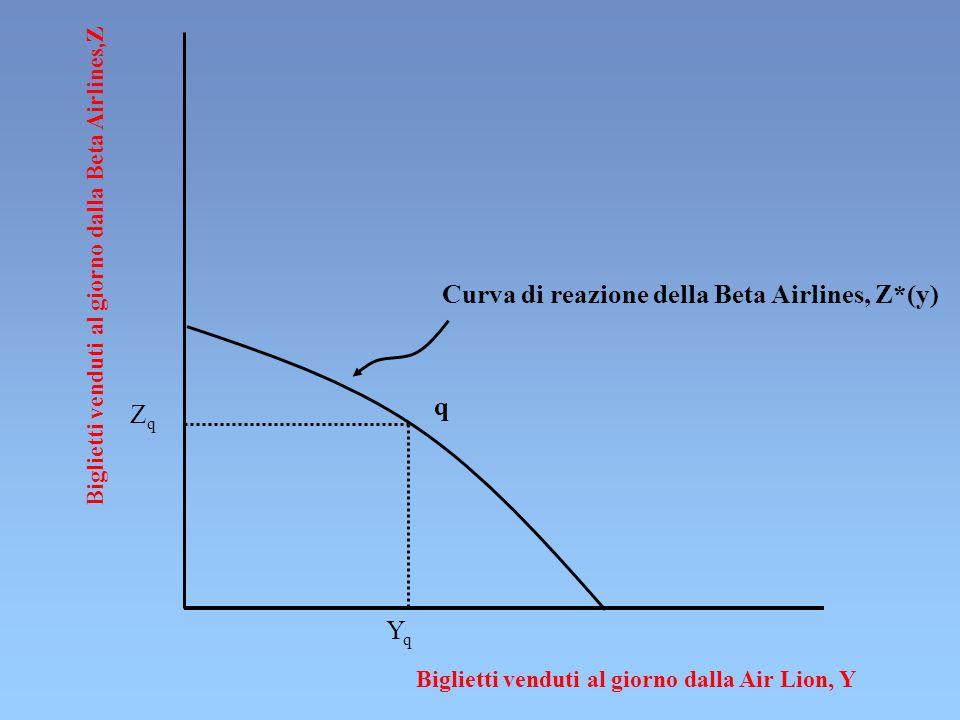 Biglietti venduti al giorno dalla Beta Airlines,Z Biglietti venduti al giorno dalla Air Lion, Y ZqZq q YqYq Curva di reazione della Beta Airlines, Z*(y)