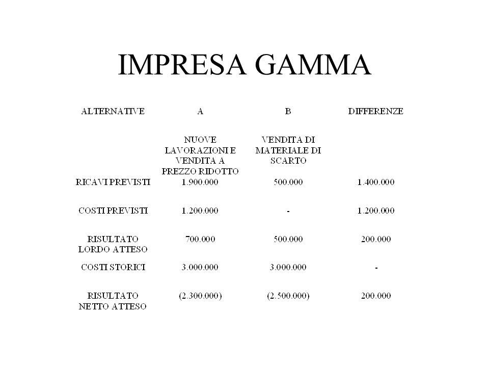 IMPRESA GAMMA