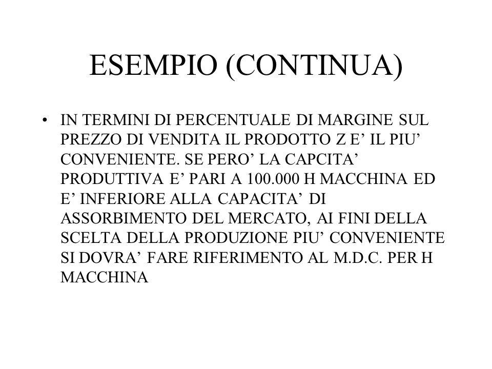 ESEMPIO (CONTINUA) IN TERMINI DI PERCENTUALE DI MARGINE SUL PREZZO DI VENDITA IL PRODOTTO Z E IL PIU CONVENIENTE.