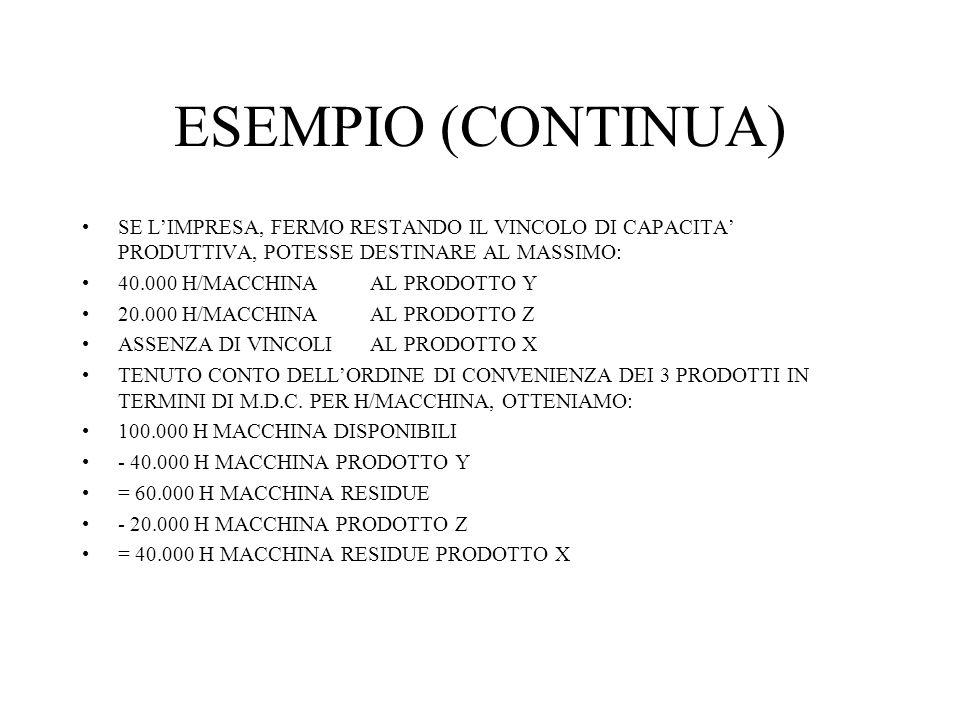 ESEMPIO (CONTINUA) SE LIMPRESA, FERMO RESTANDO IL VINCOLO DI CAPACITA PRODUTTIVA, POTESSE DESTINARE AL MASSIMO: 40.000 H/MACCHINAAL PRODOTTO Y 20.000 H/MACCHINAAL PRODOTTO Z ASSENZA DI VINCOLIAL PRODOTTO X TENUTO CONTO DELLORDINE DI CONVENIENZA DEI 3 PRODOTTI IN TERMINI DI M.D.C.