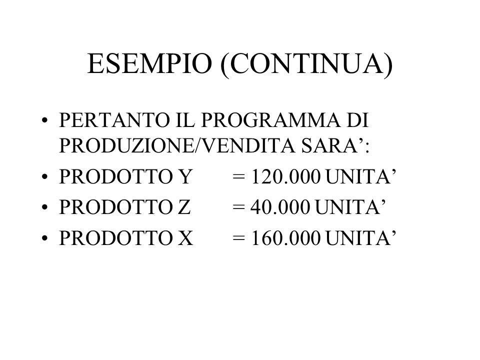 ESEMPIO (CONTINUA) PERTANTO IL PROGRAMMA DI PRODUZIONE/VENDITA SARA: PRODOTTO Y= 120.000 UNITA PRODOTTO Z= 40.000 UNITA PRODOTTO X= 160.000 UNITA