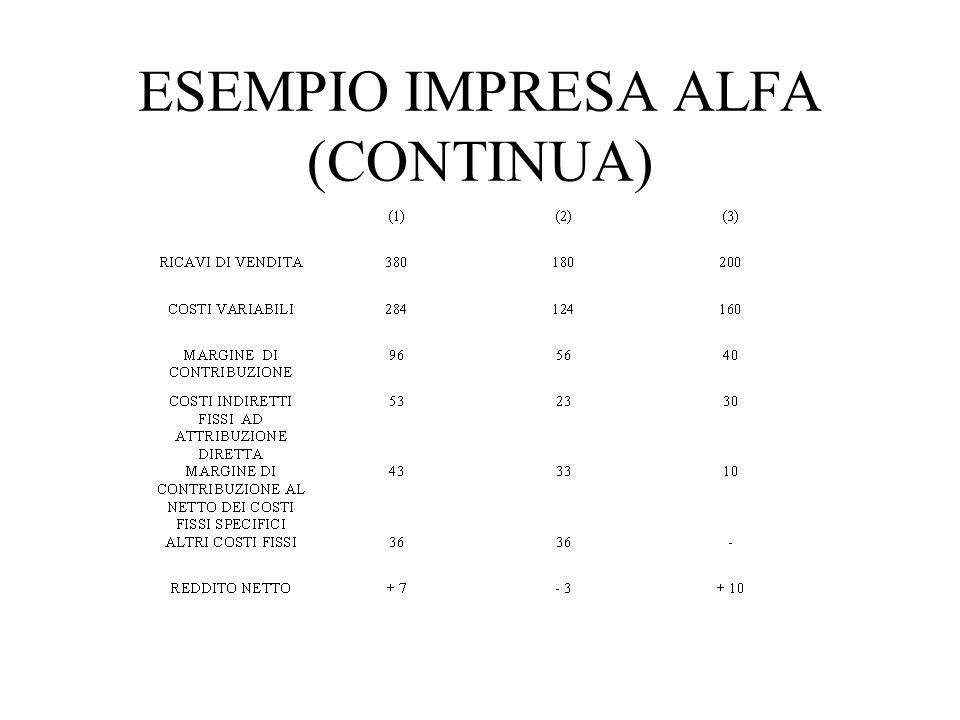 ESEMPIO IMPRESA ALFA (CONTINUA)