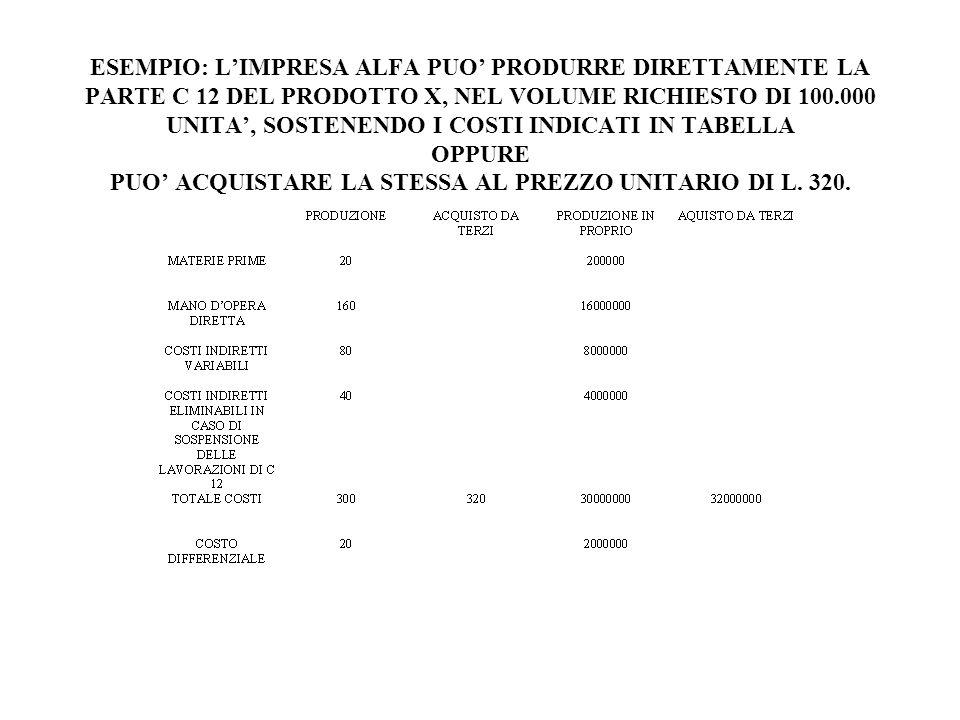 ESEMPIO: LIMPRESA ALFA PUO PRODURRE DIRETTAMENTE LA PARTE C 12 DEL PRODOTTO X, NEL VOLUME RICHIESTO DI 100.000 UNITA, SOSTENENDO I COSTI INDICATI IN TABELLA OPPURE PUO ACQUISTARE LA STESSA AL PREZZO UNITARIO DI L.