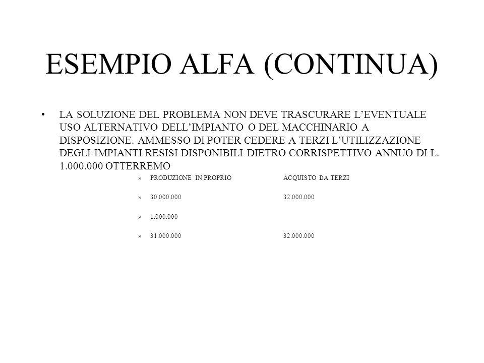 ESEMPIO ALFA (CONTINUA) LA SOLUZIONE DEL PROBLEMA NON DEVE TRASCURARE LEVENTUALE USO ALTERNATIVO DELLIMPIANTO O DEL MACCHINARIO A DISPOSIZIONE.