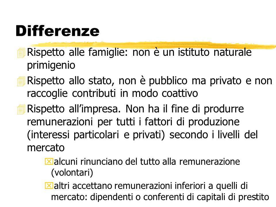 2 Differenze 4Rispetto alle famiglie: non è un istituto naturale primigenio 4Rispetto allo stato, non è pubblico ma privato e non raccoglie contributi in modo coattivo 4Rispetto allimpresa.