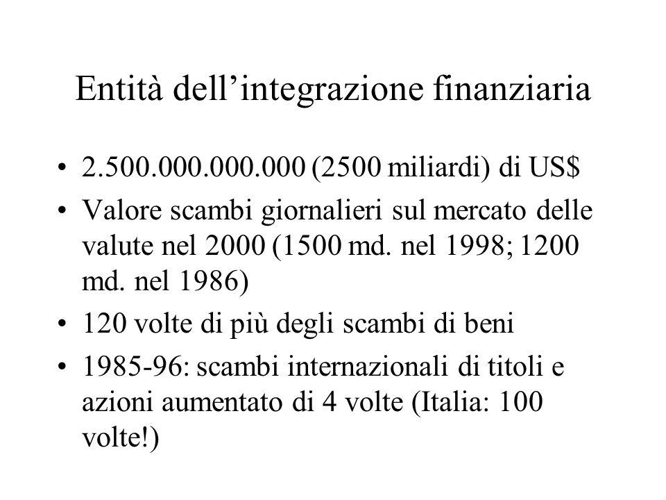Entità dellintegrazione finanziaria 2.500.000.000.000 (2500 miliardi) di US$ Valore scambi giornalieri sul mercato delle valute nel 2000 (1500 md. nel