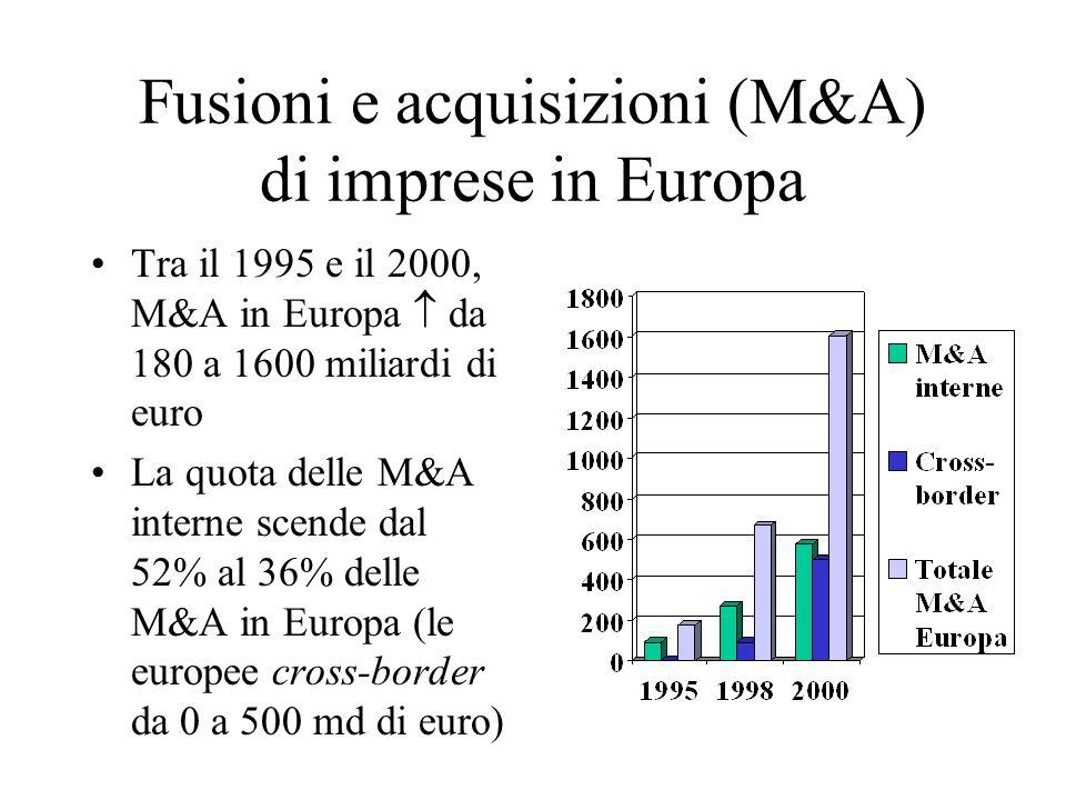 Fusioni e acquisizioni (M&A) di imprese in Europa Tra il 1995 e il 2000, M&A in Europa da 180 a 1600 miliardi di euro La quota delle M&A interne scend