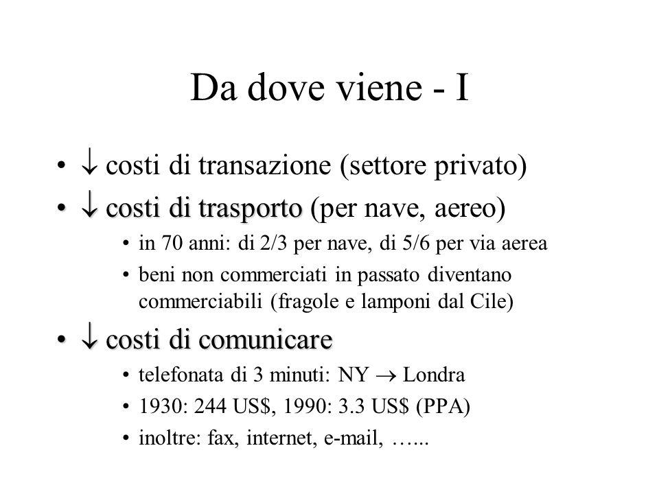 Da dove viene - I costi di transazione (settore privato) costi di trasporto costi di trasporto (per nave, aereo) in 70 anni: di 2/3 per nave, di 5/6 p
