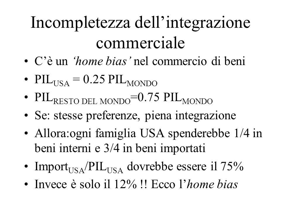 Incompletezza dellintegrazione commerciale Cè un home bias nel commercio di beni PIL USA = 0.25 PIL MONDO PIL RESTO DEL MONDO =0.75 PIL MONDO Se: stes