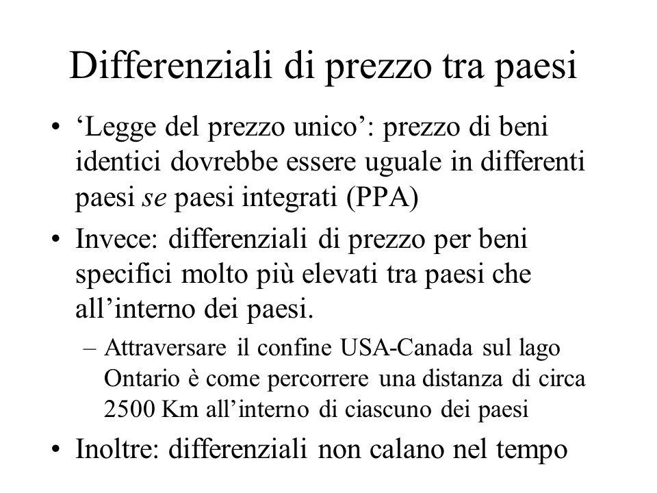 Differenziali di prezzo tra paesi Legge del prezzo unico: prezzo di beni identici dovrebbe essere uguale in differenti paesi se paesi integrati (PPA)