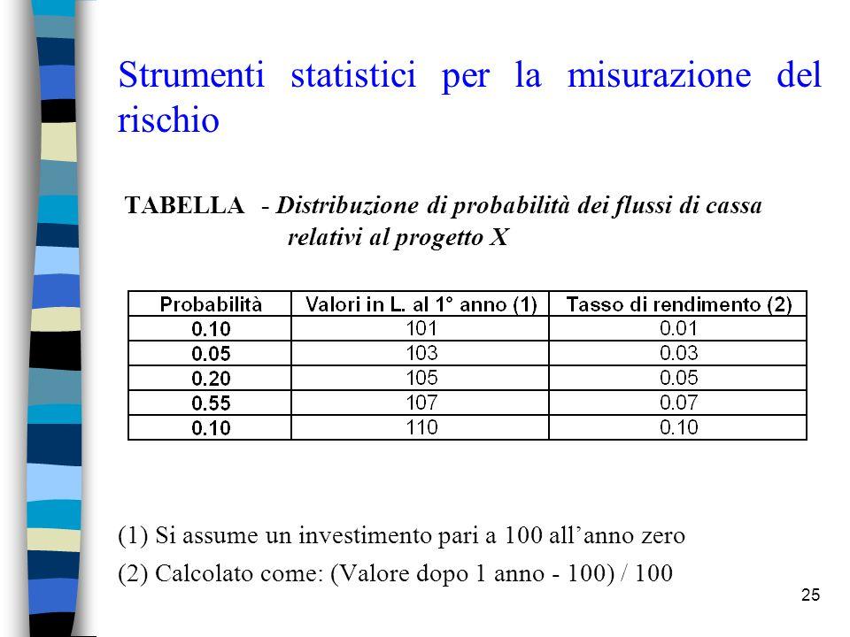 25 Strumenti statistici per la misurazione del rischio TABELLA - Distribuzione di probabilità dei flussi di cassa relativi al progetto X (1) Si assume un investimento pari a 100 allanno zero (2) Calcolato come: (Valore dopo 1 anno - 100) / 100