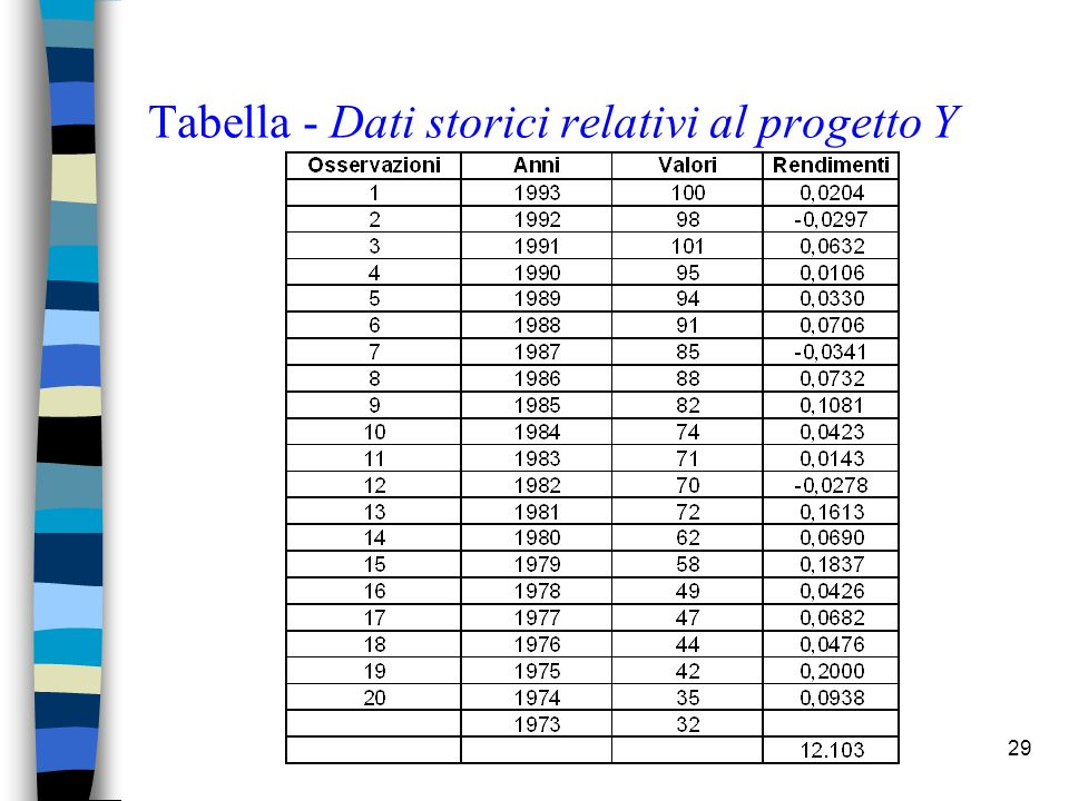 29 Tabella - Dati storici relativi al progetto Y