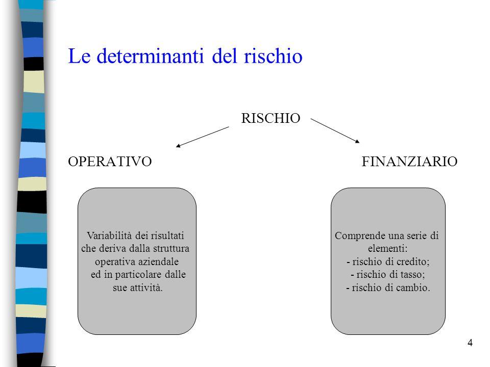 4 Le determinanti del rischio RISCHIO OPERATIVOFINANZIARIO Variabilità dei risultati che deriva dalla struttura operativa aziendale ed in particolare dalle sue attività.