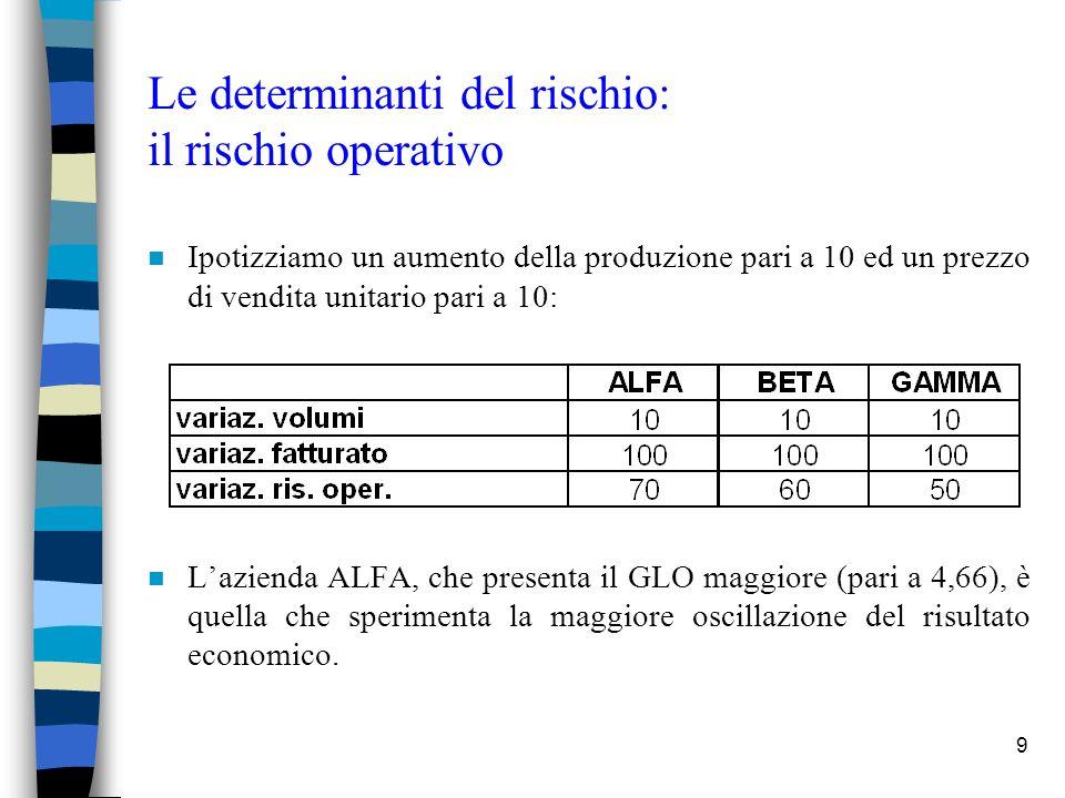 9 Le determinanti del rischio: il rischio operativo n Ipotizziamo un aumento della produzione pari a 10 ed un prezzo di vendita unitario pari a 10: n Lazienda ALFA, che presenta il GLO maggiore (pari a 4,66), è quella che sperimenta la maggiore oscillazione del risultato economico.