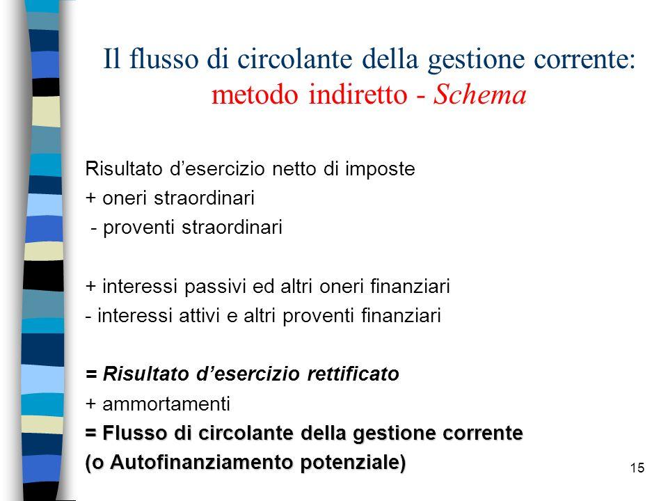 15 Il flusso di circolante della gestione corrente: metodo indiretto - Schema Risultato desercizio netto di imposte + oneri straordinari - proventi st