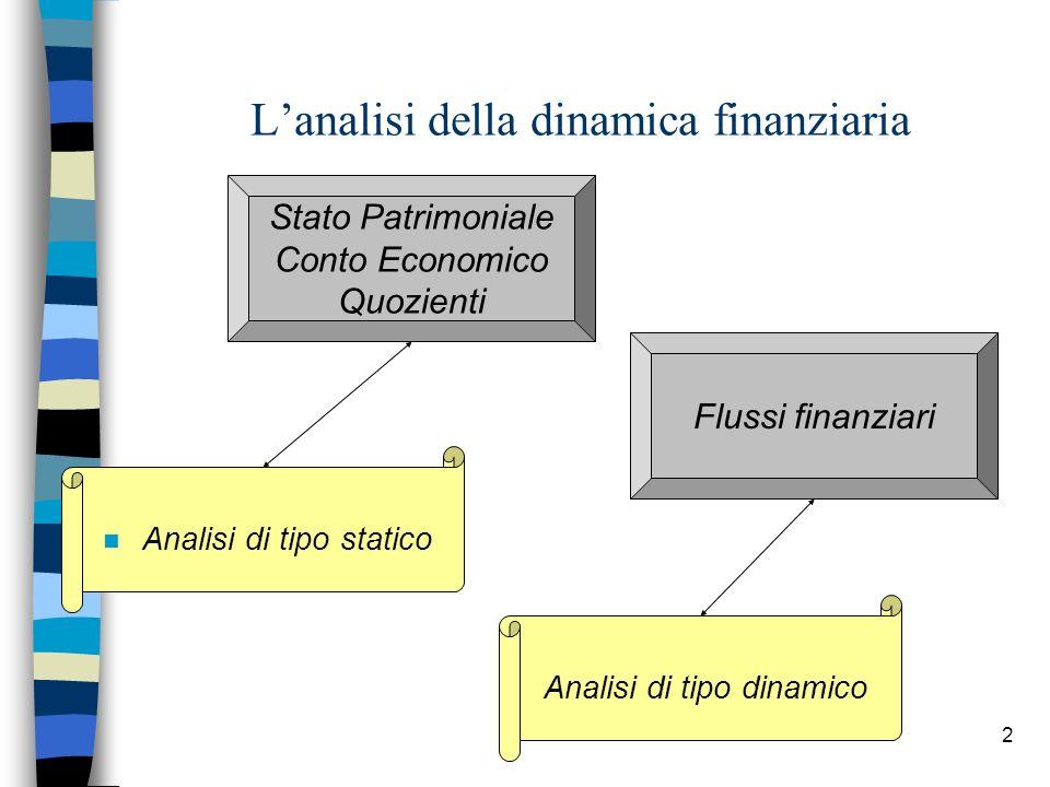 2 Lanalisi della dinamica finanziaria Stato Patrimoniale Conto Economico Quozienti n Analisi di tipo statico Flussi finanziari Analisi di tipo dinamic