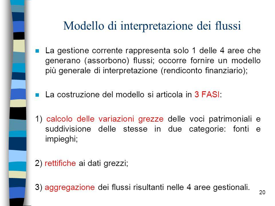 20 Modello di interpretazione dei flussi n La gestione corrente rappresenta solo 1 delle 4 aree che generano (assorbono) flussi; occorre fornire un mo