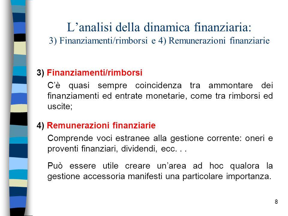 8 Lanalisi della dinamica finanziaria: 3) Finanziamenti/rimborsi e 4) Remunerazioni finanziarie 3) Finanziamenti/rimborsi Cè quasi sempre coincidenza