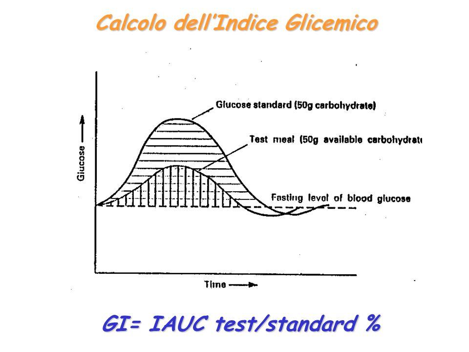 Calcolo dellIndice Glicemico GI= IAUC test/standard %