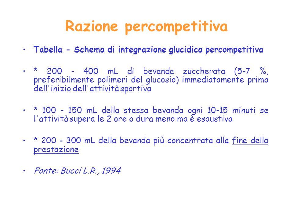 Razione percompetitiva Tabella Schema di integrazione glucidica percompetitiva * 200 400 mL di bevanda zuccherata (5 7 %, preferibilmente polimeri del