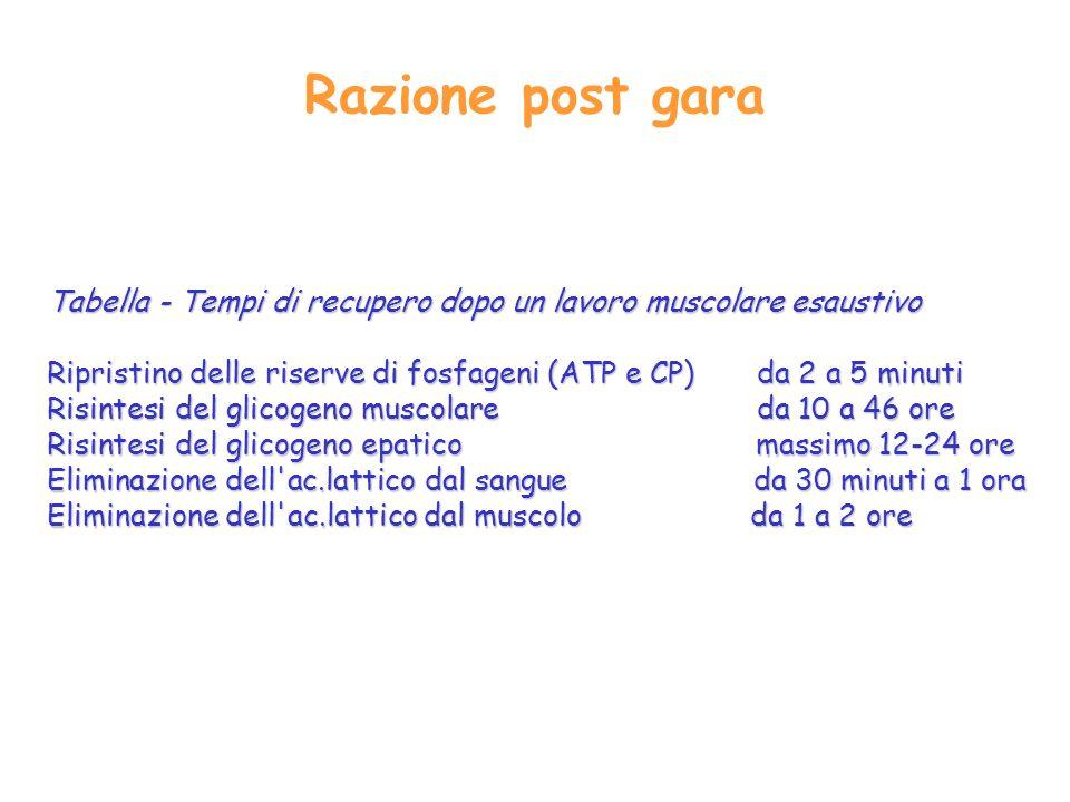 Razione post gara Tabella Tempi di recupero dopo un lavoro muscolare esaustivo Ripristino delle riserve di fosfageni (ATP e CP) da 2 a 5 minuti Risintesi del glicogeno muscolare da 10 a 46 ore Risintesi del glicogeno epatico massimo 12 24 ore Eliminazione dell ac.lattico dal sangue da 30 minuti a 1 ora Eliminazione dell ac.lattico dal muscolo da 1 a 2 ore