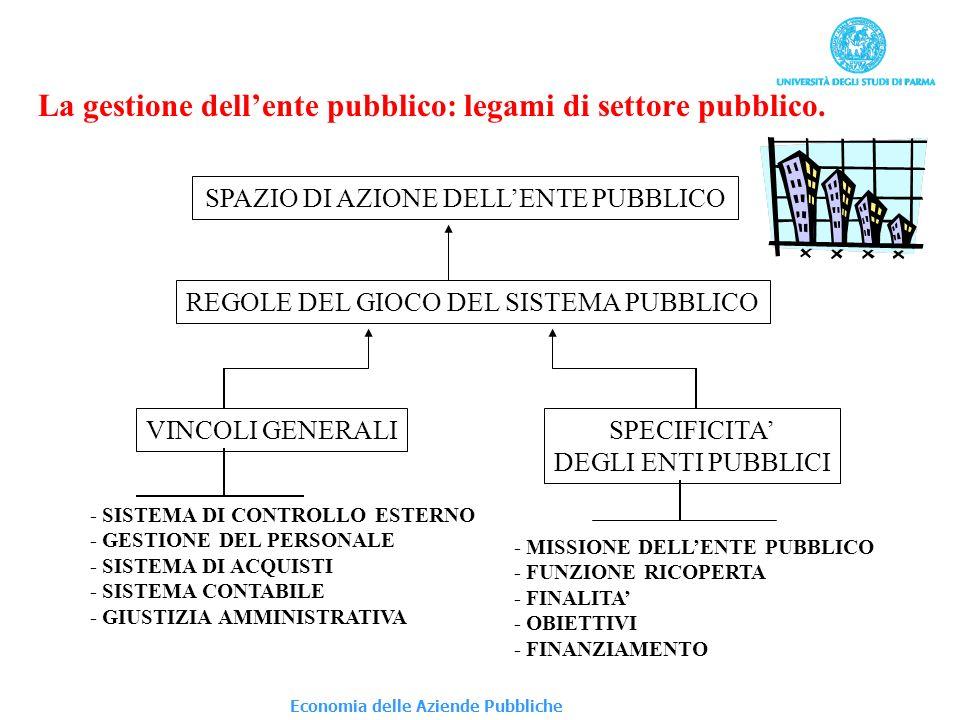 La gestione dellente pubblico: legami di settore pubblico. SPAZIO DI AZIONE DELLENTE PUBBLICO REGOLE DEL GIOCO DEL SISTEMA PUBBLICO VINCOLI GENERALISP
