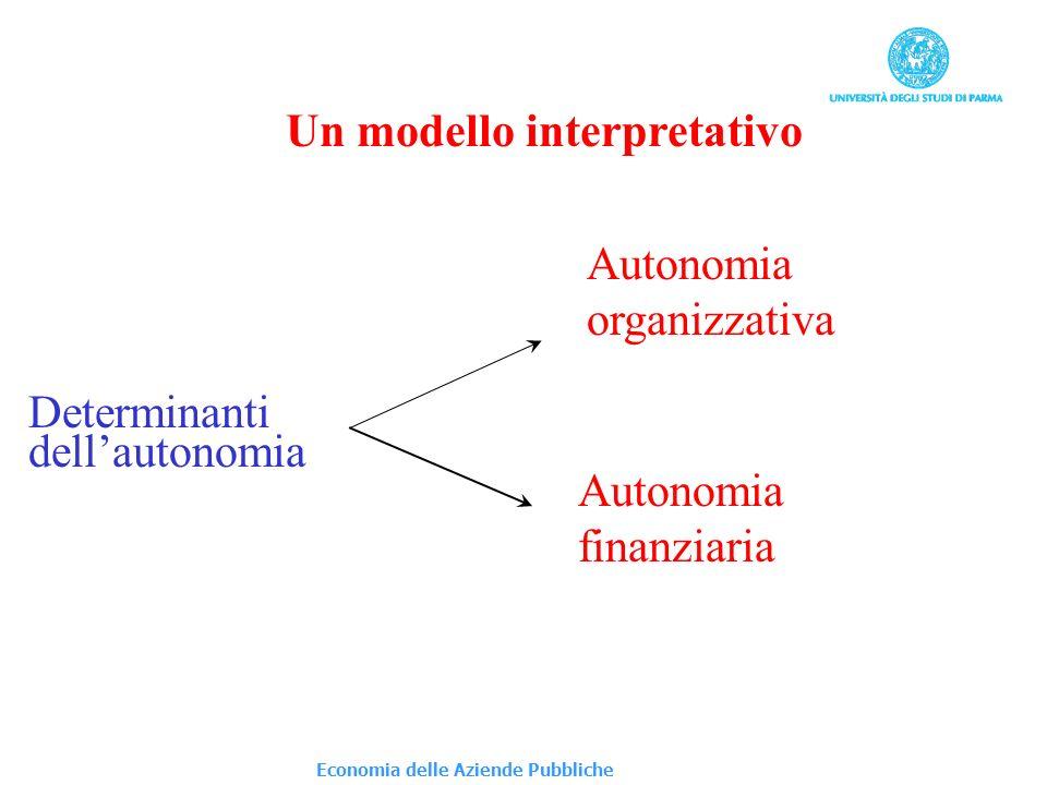 Un modello interpretativo Determinanti dellautonomia Autonomia organizzativa Autonomia finanziaria Economia delle Aziende Pubbliche