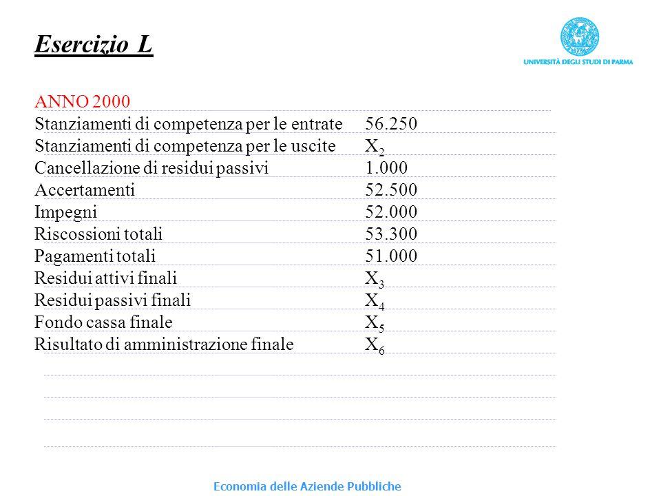 Economia delle Aziende Pubbliche Esercizio L ANNO 2001 Stanziamenti di competenza per le entrate62.500 Stanziamenti di competenza per le usciteX 7 Cancellazione di residui passivi900 Cancellazione di residui attivi1.200 Accertamenti59.000 Impegni58.500 Riscossioni in c/competenzaX 8 Riscossioni in c/residui800 Pagamenti in c/competenza54.500 Pagamenti in c/residui900 Residui attivi finaliX 9 Residui passivi finaliX 10 Fondo cassa finale2.500 Risultato di amministrazione finaleX 11 Si determini il valore delle incognite