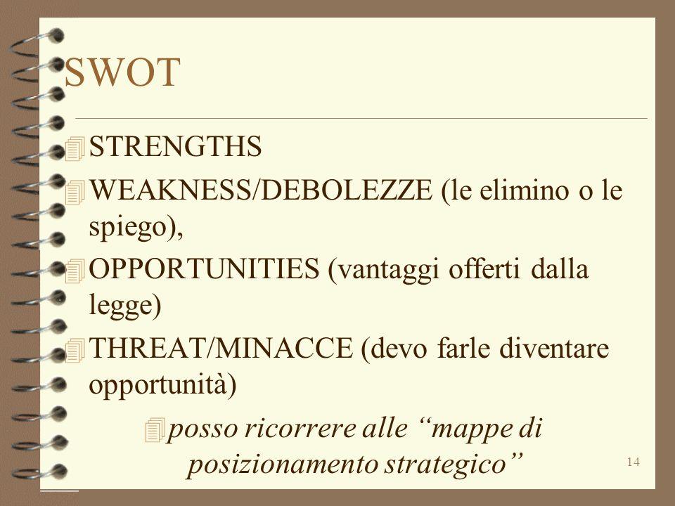 14 SWOT 4 STRENGTHS 4 WEAKNESS/DEBOLEZZE (le elimino o le spiego), 4 OPPORTUNITIES (vantaggi offerti dalla legge) 4 THREAT/MINACCE (devo farle diventa