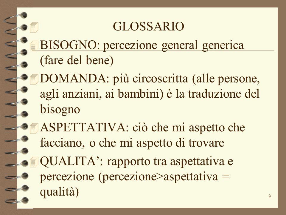 9 4 GLOSSARIO 4 BISOGNO: percezione general generica (fare del bene) 4 DOMANDA: più circoscritta (alle persone, agli anziani, ai bambini) è la traduzi