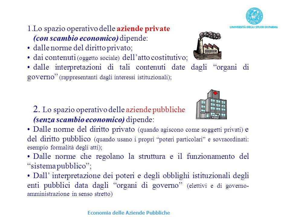 Economia delle Aziende Pubbliche 1.Lo spazio operativo delle aziende private (con scambio economico) (con scambio economico) dipende: dalle norme del