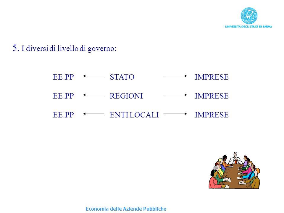 Economia delle Aziende Pubbliche 5. I diversi di livello di governo: EE.PPSTATOIMPRESE EE.PPREGIONIIMPRESE EE.PPENTI LOCALIIMPRESE