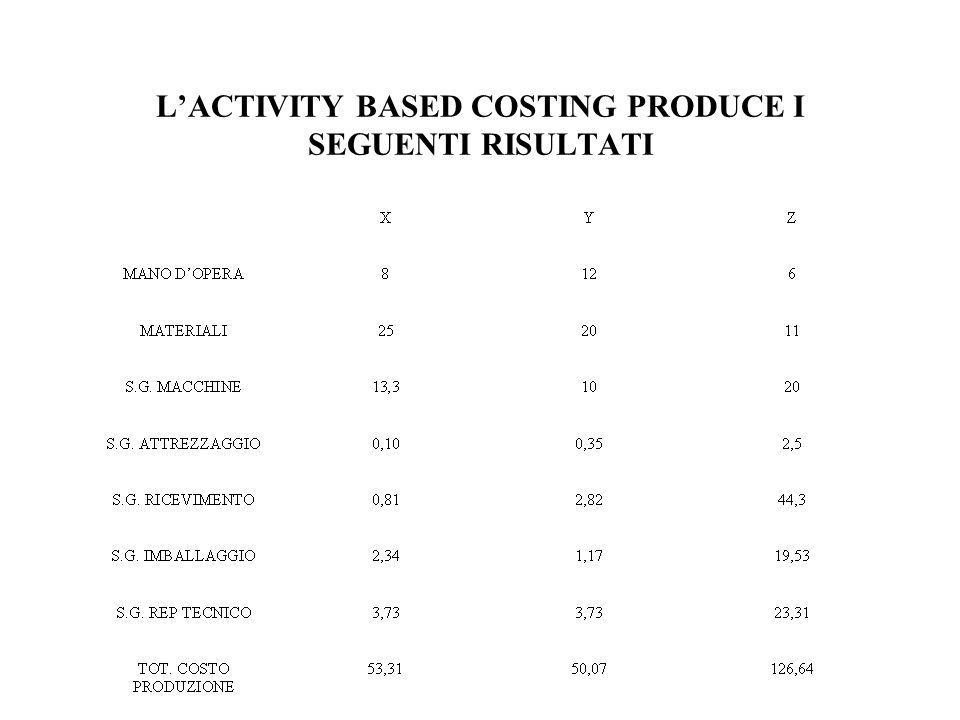 LACTIVITY BASED COSTING PRODUCE I SEGUENTI RISULTATI