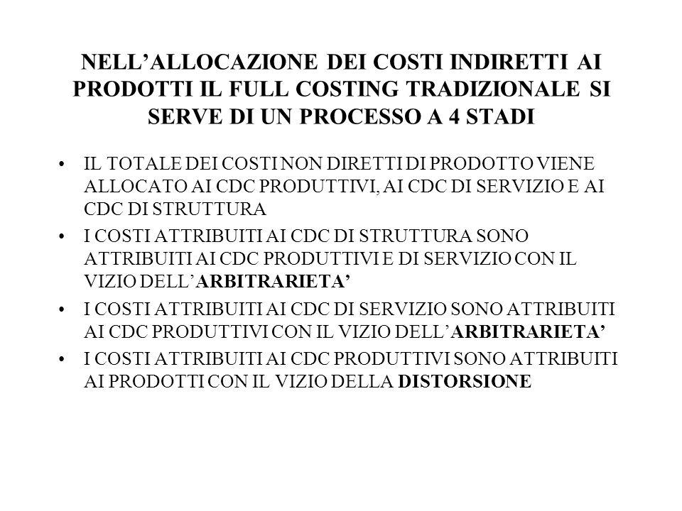 IL METODO DEL FULL COSTING PRESENTA ALCUNI PROBLEMI TRA LORO STRETTAMENTE COLLEGATI ARBITRARIETA/SOGGETTIVITA SOVVENZIONAMENTO INCROCIATO