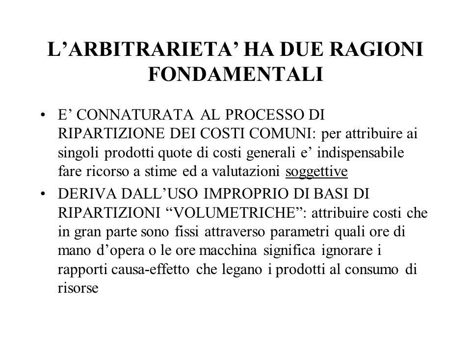 LARBITRARIETA HA DUE RAGIONI FONDAMENTALI E CONNATURATA AL PROCESSO DI RIPARTIZIONE DEI COSTI COMUNI: per attribuire ai singoli prodotti quote di cost
