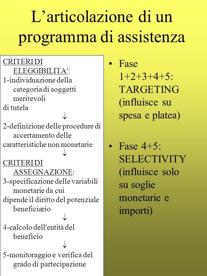 Larticolazione di un programma di assistenza Fase 1+2+3+4+5: TARGETING (influisce su spesa e platea) Fase 4+5: SELECTIVITY (influisce solo su soglie m