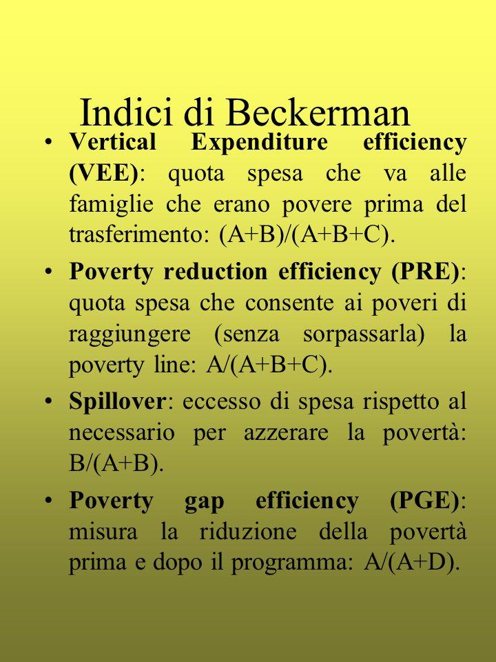 Indici di Beckerman Vertical Expenditure efficiency (VEE): quota spesa che va alle famiglie che erano povere prima del trasferimento: (A+B)/(A+B+C). P