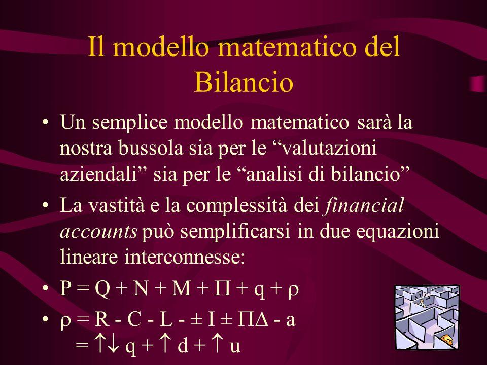 Il modello matematico del Bilancio Un semplice modello matematico sarà la nostra bussola sia per le valutazioni aziendali sia per le analisi di bilancio La vastità e la complessità dei financial accounts può semplificarsi in due equazioni lineare interconnesse: P = Q + N + M + + q + = R - C - L - ± I ± - a = q + d + u