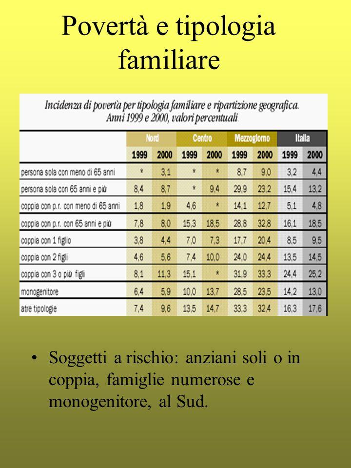 Povertà e tipologia familiare Soggetti a rischio: anziani soli o in coppia, famiglie numerose e monogenitore, al Sud.