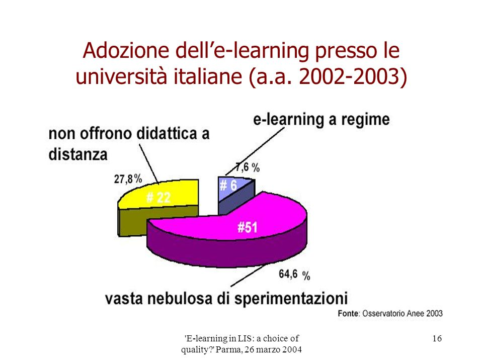 'E-learning in LIS: a choice of quality?' Parma, 26 marzo 2004 16 Adozione delle-learning presso le università italiane (a.a. 2002-2003)