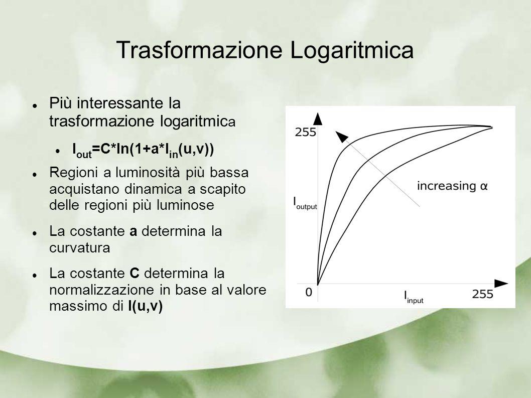 Trasformazione Logaritmica Più interessante la trasformazione logaritmic a I out =C*ln(1+a*I in (u,v)) Regioni a luminosità più bassa acquistano dinam